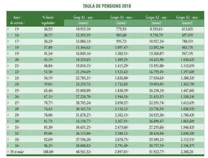 Cuadro de Pensiones 2018